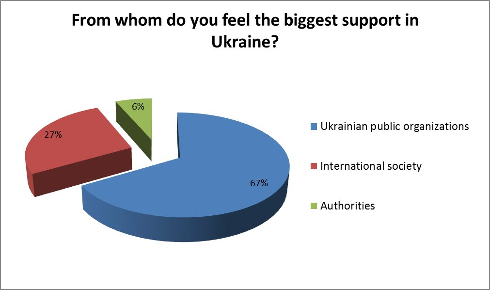 from whom do you feel the biggest support in ukraine