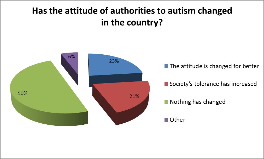has the attitude of authorities to autism changed in the country