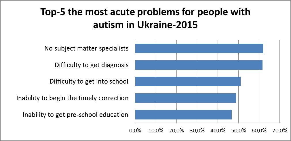 top 5 the most acute problems for people with autism in ukraine 2015