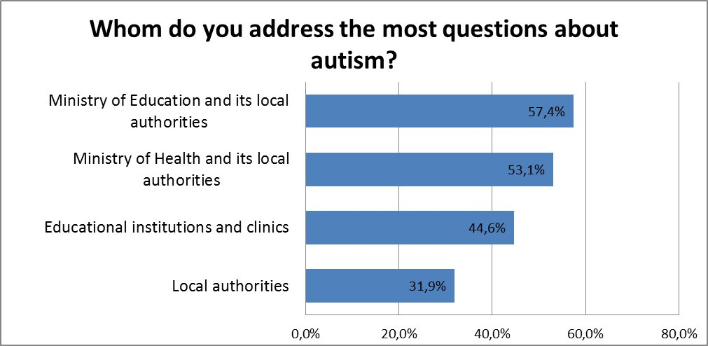 whom do you address the most questions about autism