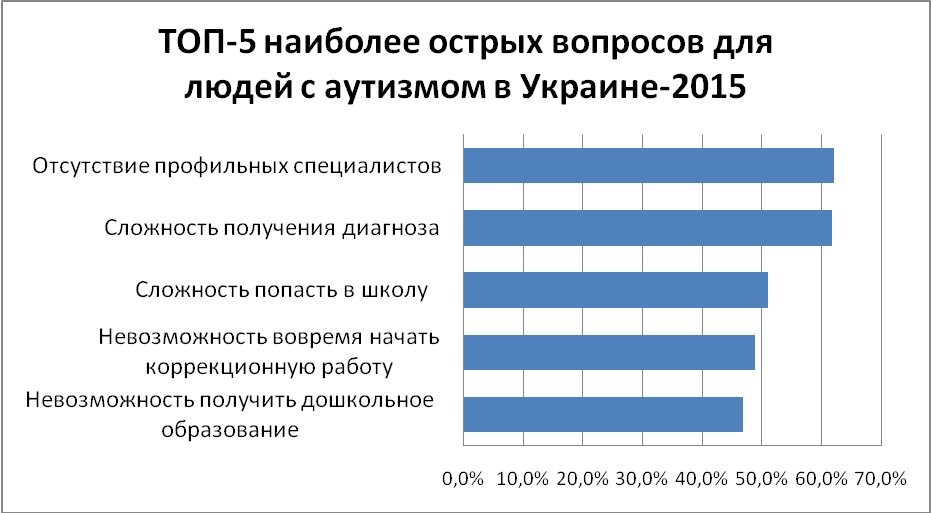"""Autism in Ukraine today"" survey. Three main problems – professionals, diagnostics, officials"